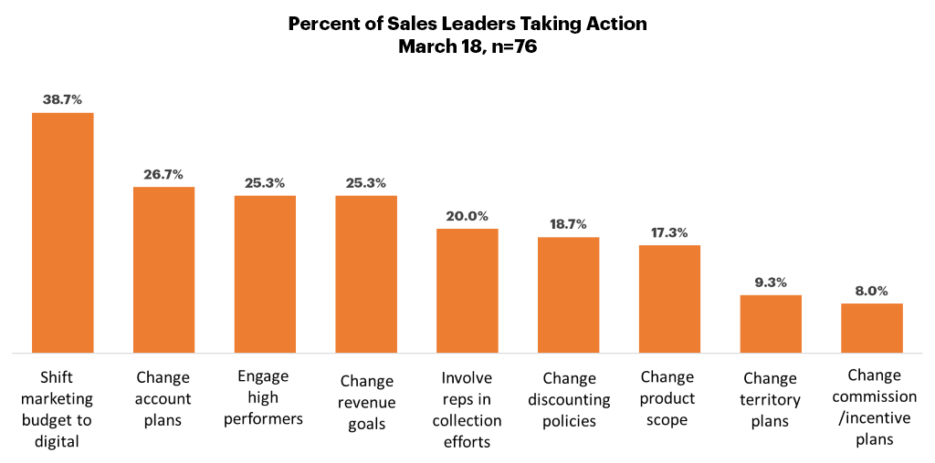 Percentage of Sales Leaders Taking Action
