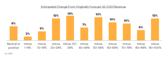 Chart: Anticipated Change from Originally Forecasted Q2 2020 Revenue