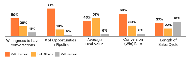 Perceived impacts to the sales motion