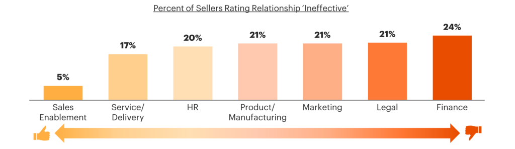 Percent of Sellers Rating Relationship Ineffective