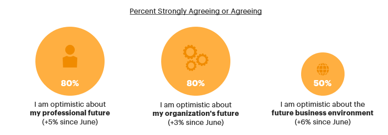 Percent Strongly Agreeing or Agreeing with Sentiment About the Future