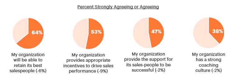 Percent Strong Agreeing/Agreeing with Retention Strategies