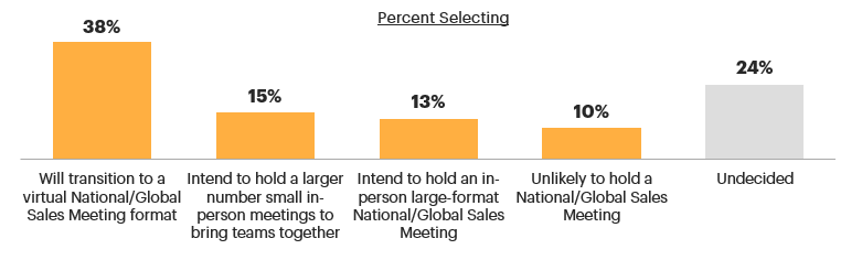 Percentage of Companies Holding National Sales Meeting in 2021
