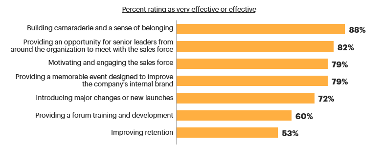 Sentiment around effectiveness of National Sales Meetings